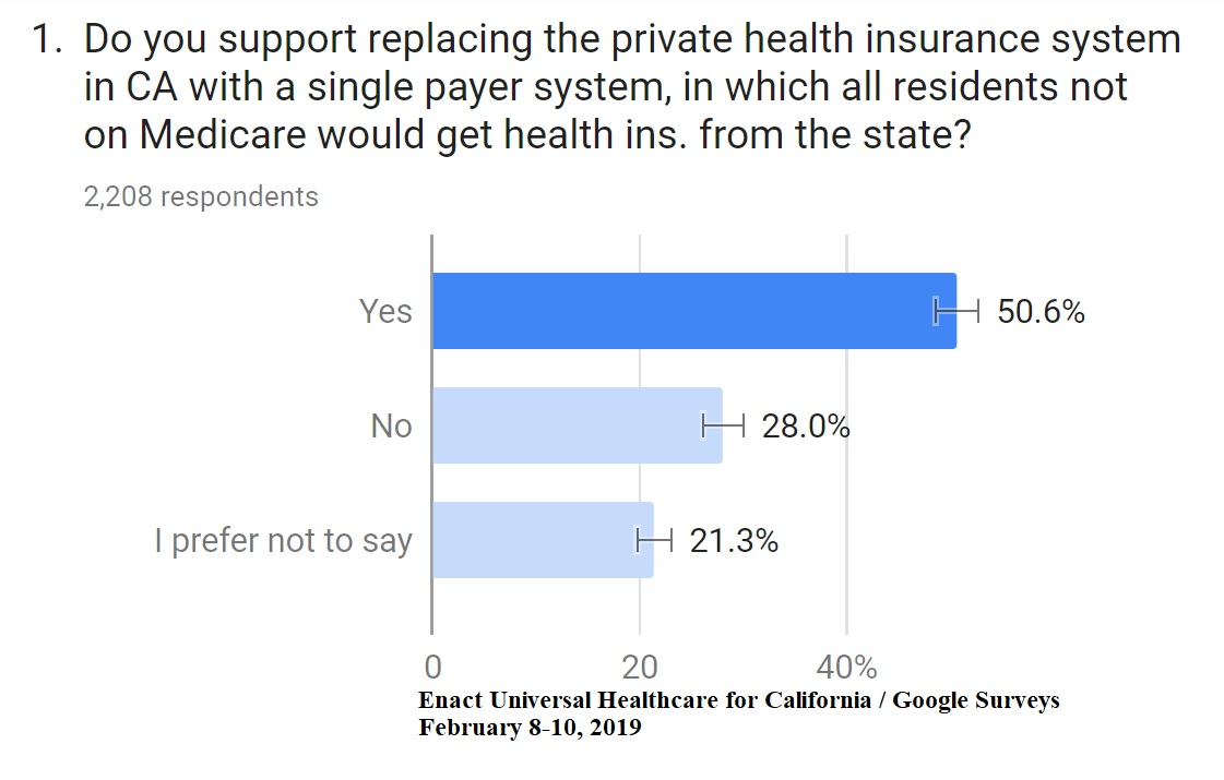 EUHC4CA/Google Surveys - Single Payer / Private Insurace Poll - Feb 2019